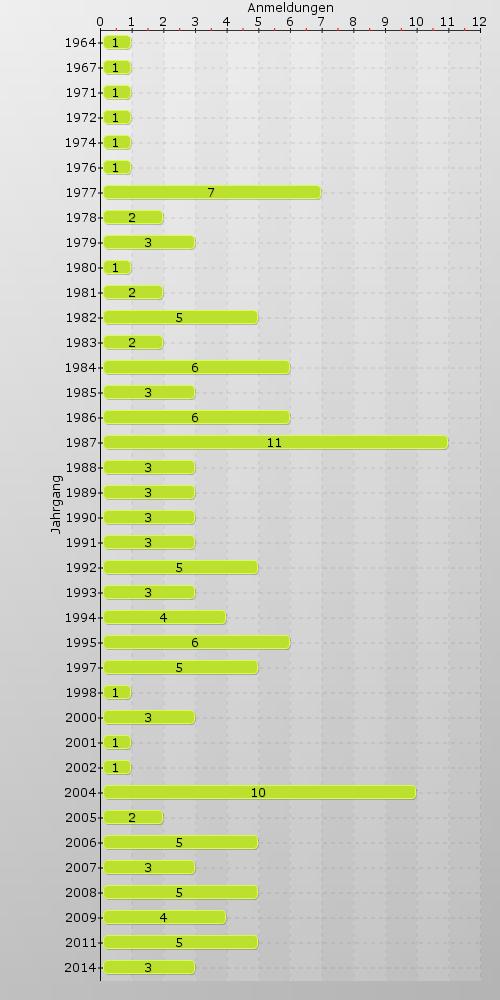 Statistik der Anmeldungen zum Ehemaligentreffen 2018